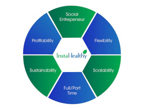InstaHealthy Business Benefits