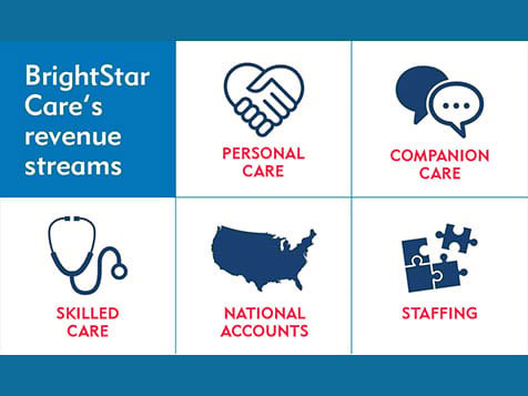 BrightStar Care Franchise Continuum of Care