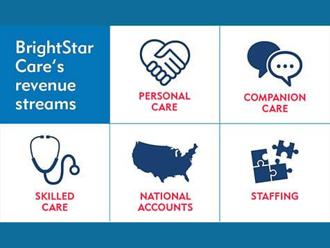BrightStar Care Franchise Revenue Streams