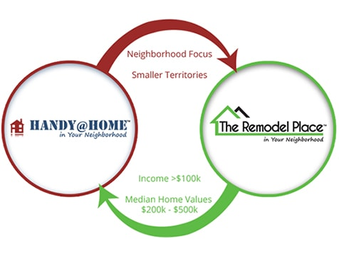 Maximize Revenues with a HomePlace Vision Franchise