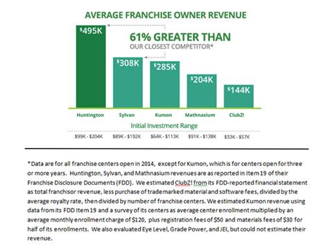 Huntington is the #1 revenue producing tutoring franchise